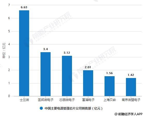 2018年中国主要电源管理芯片公司销售额统计情况