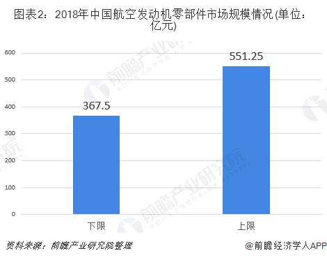 图表2:2018年中国航空发动机零部件市场规模情况(单位:亿元)
