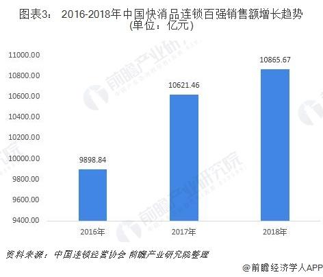 图表3: 2016-2018年中国快消品连锁百强销售额增长趋势(单位:亿元)