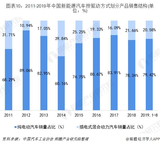 图表10:2011-2019年中国新能源汽车按驱动方式划分产品销售结构(单位:%)
