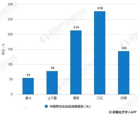 2018年中国男性化妆品消费增速统计情况