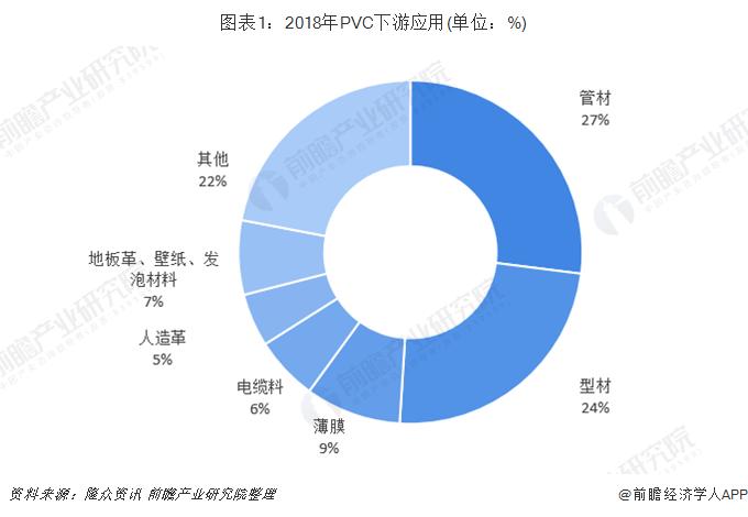 图表1:2018年PVC下游应用(单位:%)