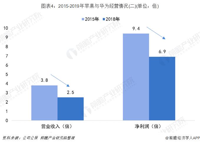 图表4:2015-2019年苹果与华为经营情况(二)(单位:倍)