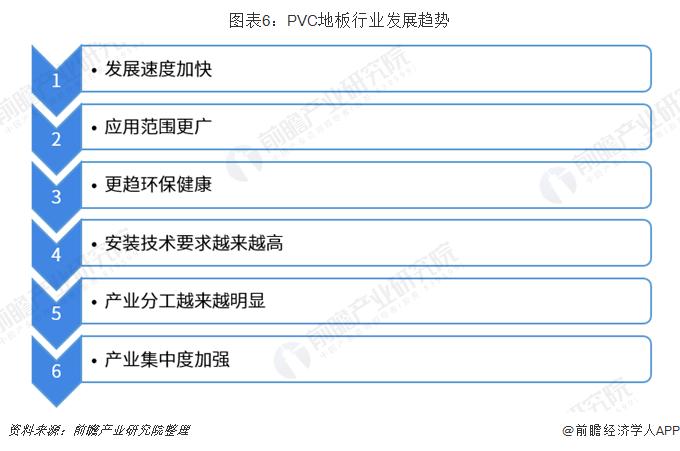 图表6:PVC地板行业发展趋势