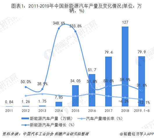 图表1:2011-2019年中国新能源汽车产量及变化情况(单位:万辆,%)
