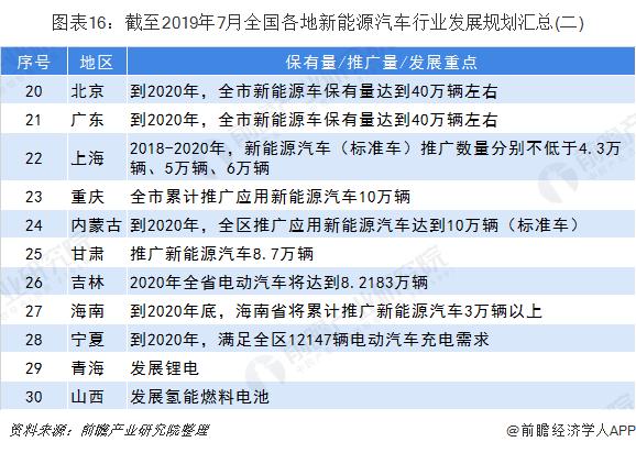 图表16:截至2019年7月全国各地新能源汽车行业发展规划汇总(二)