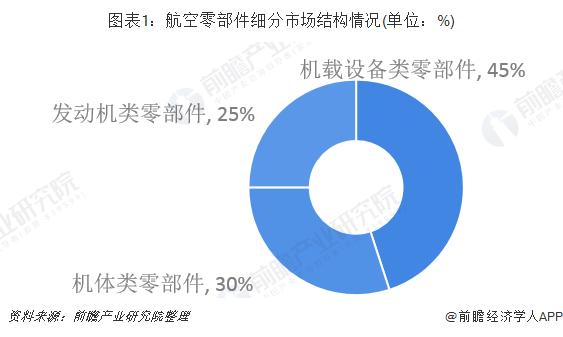 圖表1:航空零部件細分市場結構情況(單位:%)