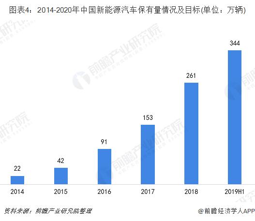 图表4:2014-2020年中国新能源汽车保有量情况及目标(单位:万辆)