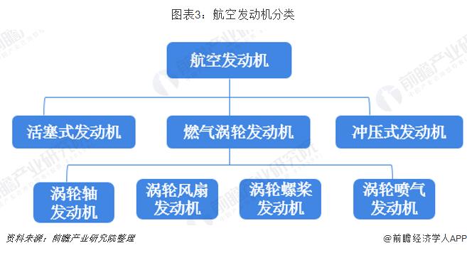圖表3:航空發動機分類