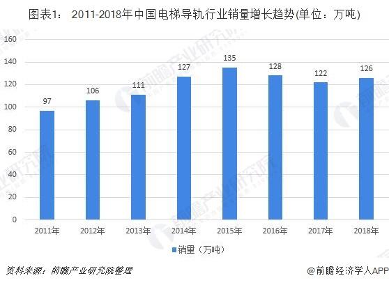 图表1: 2011-2018年中国电梯导轨行业销量增长趋势(单位:万吨)