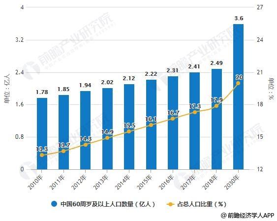 2010-2030年中国60周岁及以上人口数量及占总人口比重统计情况预测