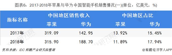 图表6:2017-2018年苹果与华为中国智能手机销售情况(一)(单位:亿美元,%)