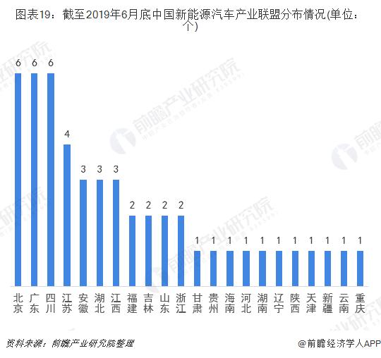 图表19:截至2019年6月底中国新能源汽车产业联盟分布情况(单位:个)