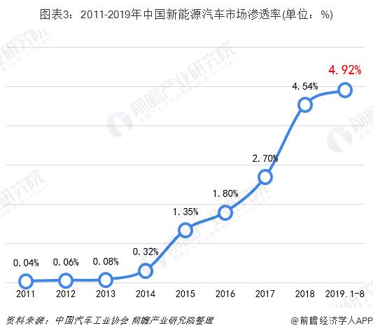图表3:2011-2019年中国新能源汽车市场渗透率(单位:%)
