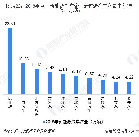 图表22:2018年中国新能源汽车企业新能源汽车产量排名(单位:万辆)