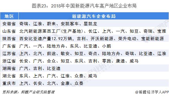 图表23:2018年中国新能源汽车高产地区企业布局