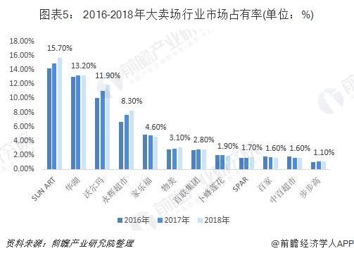 图表5: 2016-2018年大卖场行业市场占有率(单位:%)