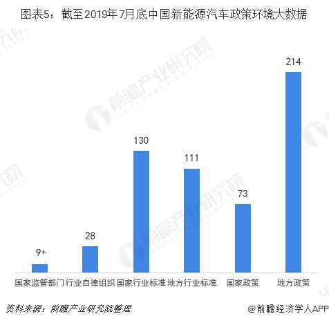 图表5:截至2019年7月底中国新能源汽车政策环境大数据