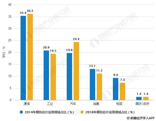 2014-2018年模拟芯片应用领域占比对比情况