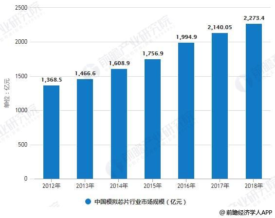 2012-2018年中国模拟芯片行业市场规模统计及增长情况