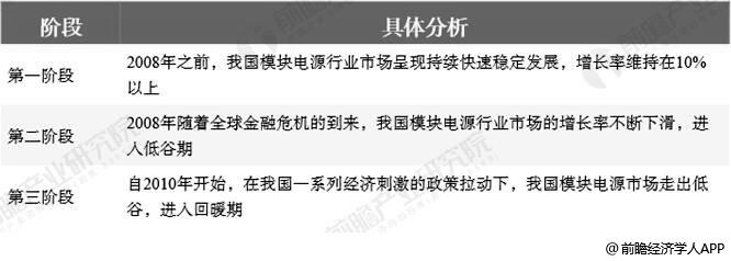 中国模块电源行业发展历程分析情况