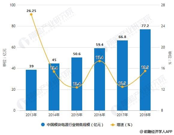 2013-2018年中国模块电源行业销售规模统计及增长情况