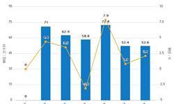 2019年1-8月中国<em>白酒</em>产量及增长情况分析