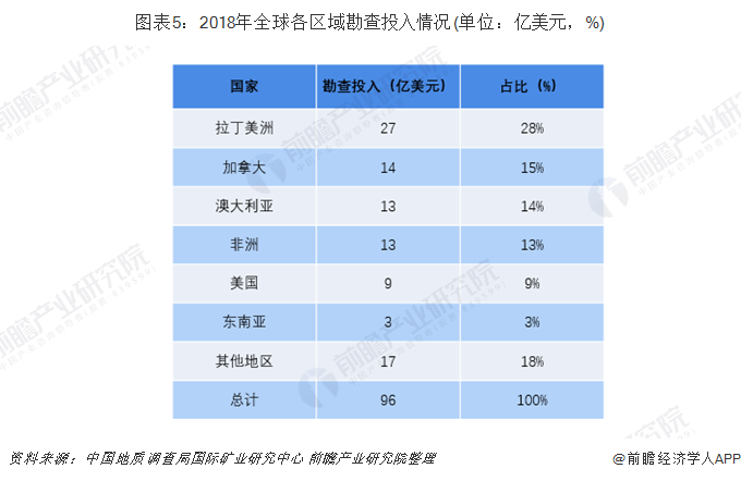 图表5:2018年全球各区域勘查投入情况(单位:亿美元,%)