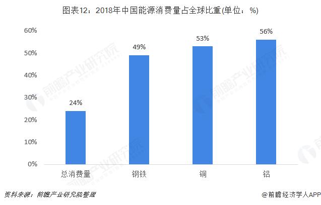 图表12:2018年中国能源消费量占全球比重(单位:%)