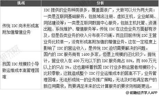 云计算给传统IDC行业带来的挑战分析情况