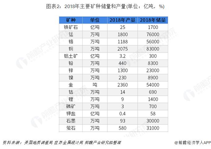 图表2:2018年主要矿种储量和产量(单位:亿吨,%)