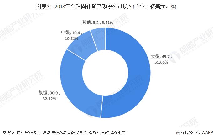 图表3:2018年全球固体矿产勘察公司投入(单位:亿美元,%)