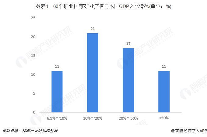 图表4:60个矿业国家矿业产值与本国GDP之比情况(单位:%)