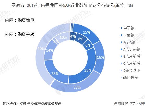 圖表3:2019年1-9月我國VR/AR行業融資輪次分布情況(單位:%)