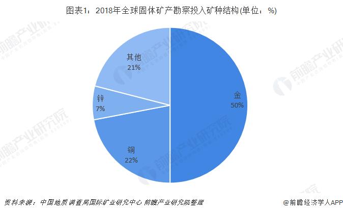 图表1:2018年全球固体矿产勘察投入矿种结构(单位:%)