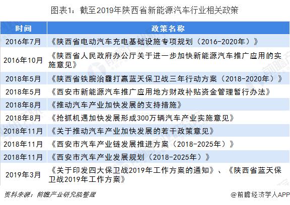 图表1:截至2019年陕西省新能源汽车行业相关政策