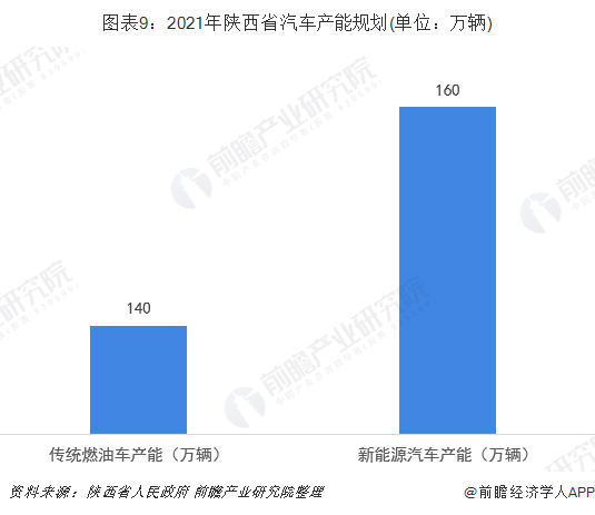 图表9:2021年陕西省汽车产能规划(单位:万辆)