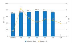 2019年1-8月家用冰箱产量及增长情况分析