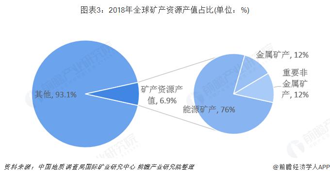 图表3:2018年全球矿产资源产值占比(单位:%)