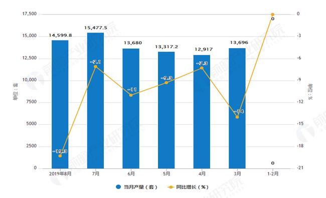 2019年1-8月工业机器人产量及增长情况图