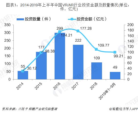 圖表1:2014-2019年上半年中國VR/AR行業投資金額及數量情況(單位:件,億元)