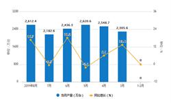 2019年1-8月仪器仪表产量近20000万台