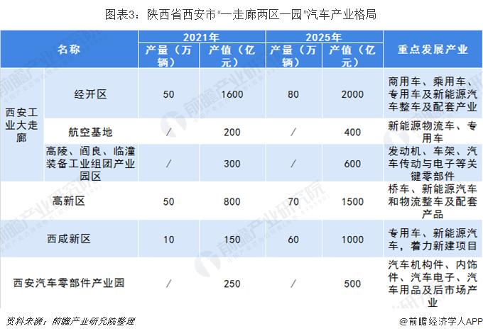 """图表3:陕西省西安市""""一走廊两区一园""""汽车产业格局"""