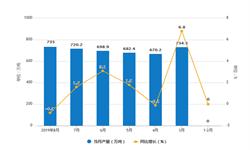 2019年1-8月中国<em>硫酸</em>产量及增长情况分析
