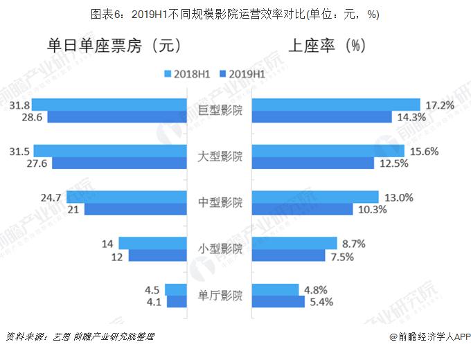 图表6:2019H1不同规模影院运营效率对比(单位:元,%)