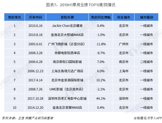 图表7:2019H1票房业绩TOP10影院情况
