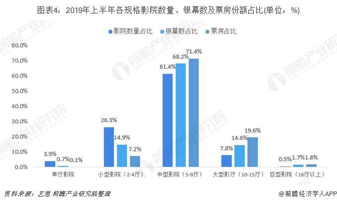 图表4:2019年上半年各规格影院数量、银幕数及票房份额占比(单位:%)