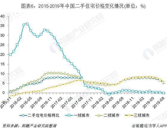 图表6:2015-2019年中国二手住宅价格变化情况(单位:%)