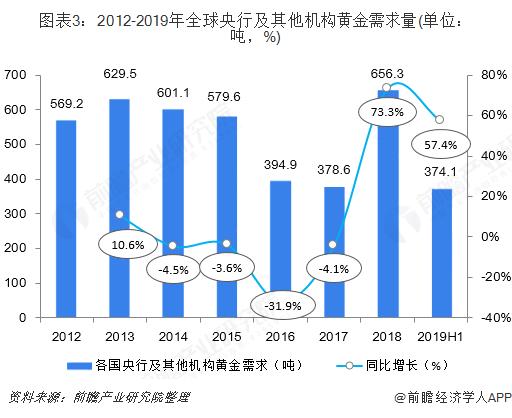 图表3:2012-2019年全球央行及其他机构黄金需求量(单位:吨,%)