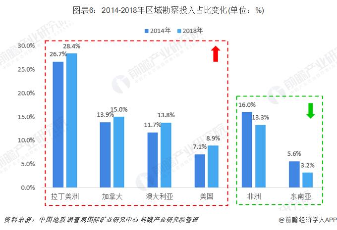 图表6:2014-2018年区域勘察投入占比变化(单位:%)